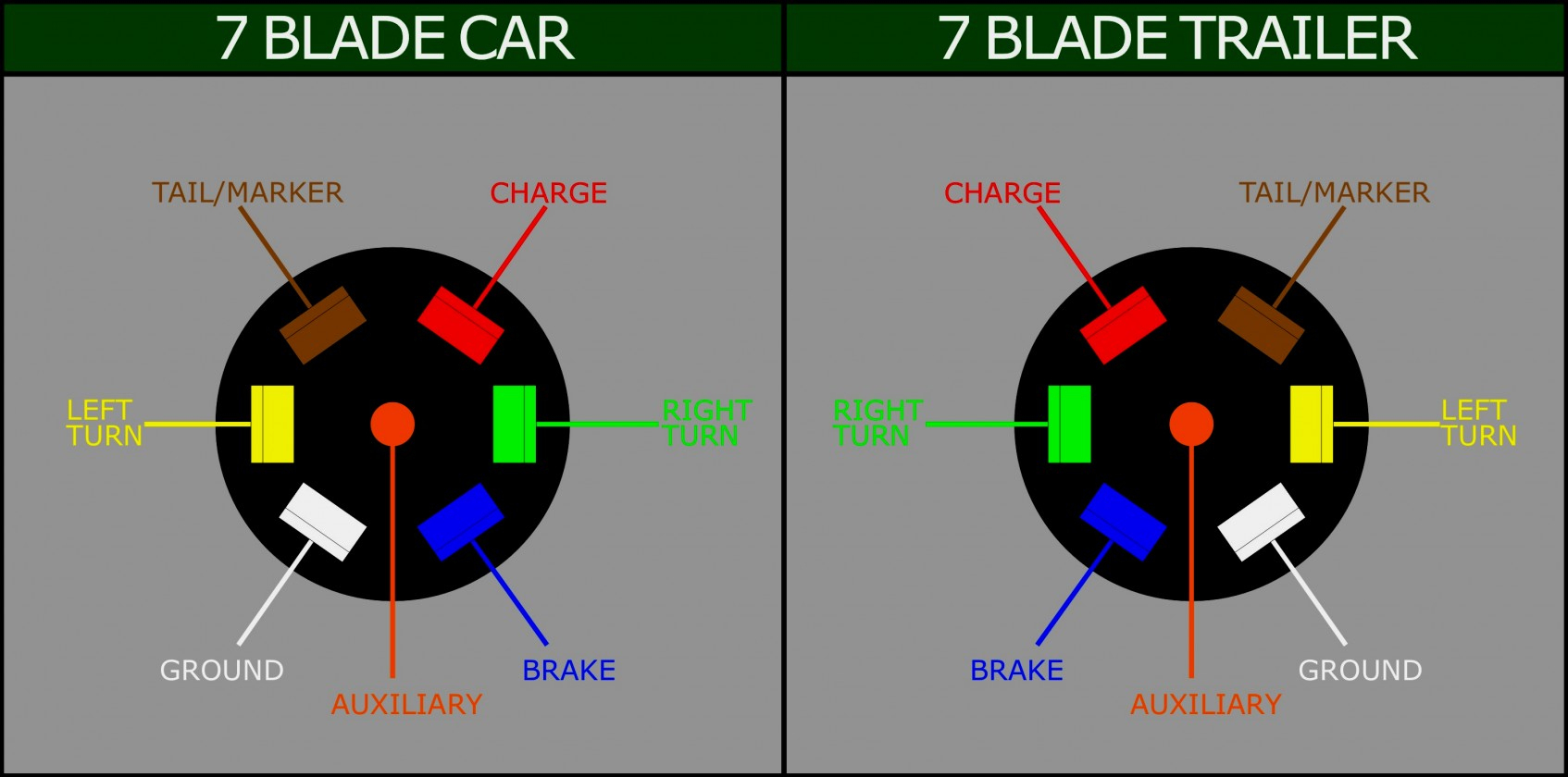 Rv Trailer Plug Wiring - Wiring Diagrams Hubs - 7 Prong Trailer Plug Wiring Diagram