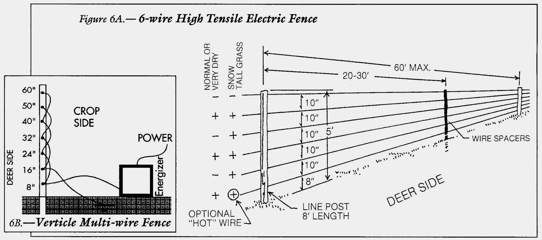 Solar Wire Fence Diagram | Wiring Diagram - Electric Fence Wiring Diagram