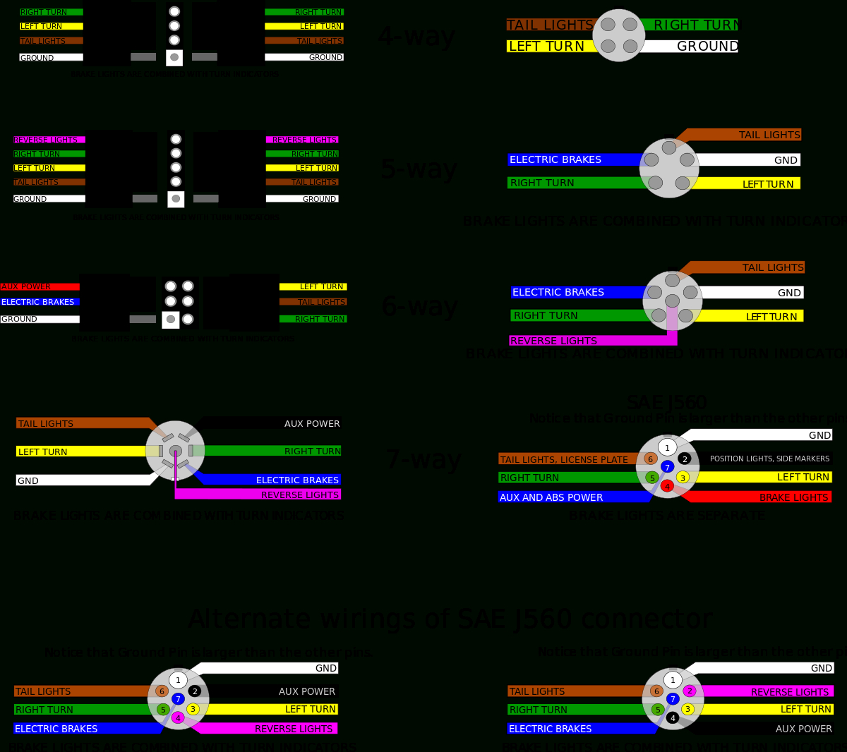 Trailer Connectors In North America - Wikipedia - 7 Prong Trailer Plug Wiring Diagram