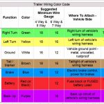 Trailer Wiring Codes For 4 Pin To 7 Pin Connector   Youtube   7 Pin To 4 Pin Trailer Wiring Diagram