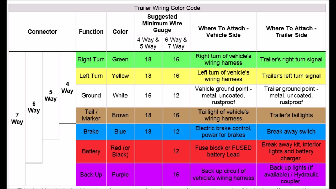 Trailer Wiring Codes For 4 Pin To 7 Pin Connector - Youtube - 7 Pin To 4 Pin Trailer Wiring Diagram