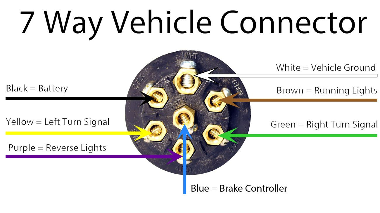 Trailer Wiring Diagram Guide - Hitchanything   Rv Repairs - Semi Trailer Wiring Diagram