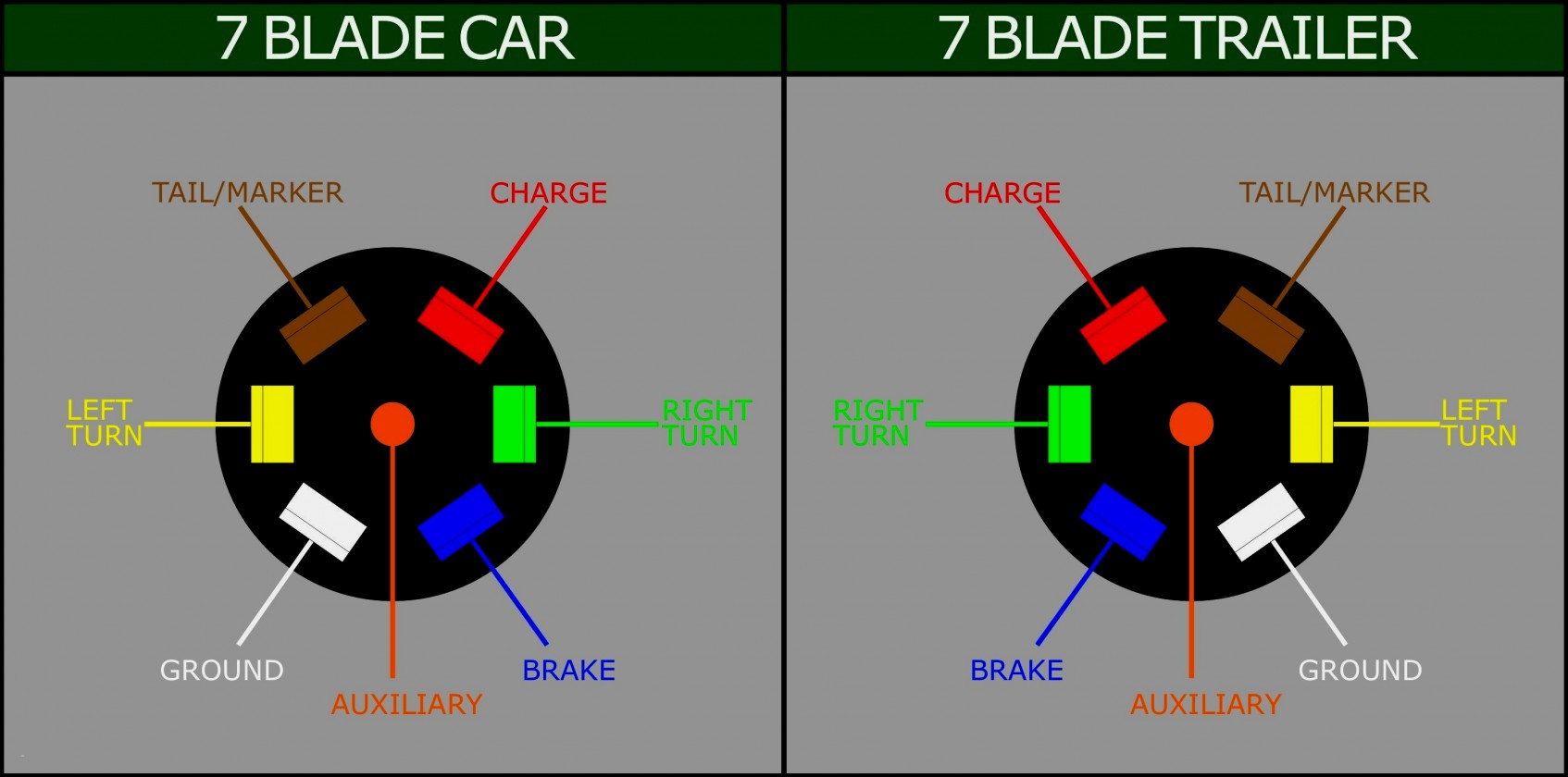 Trend 7 Wire Tractor Trailer Wiring Diagram Pin Semi Truck Library - 7 Blade Trailer Connector Wiring Diagram