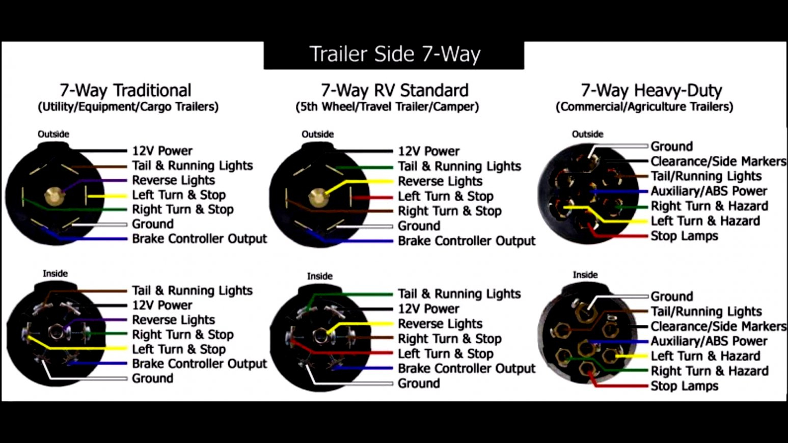 Trend Of Semi Trailer Wiring Diagram 7 Way 4 Plug Truck Simple Post - Trailer Connector Wiring Diagram 7 Way