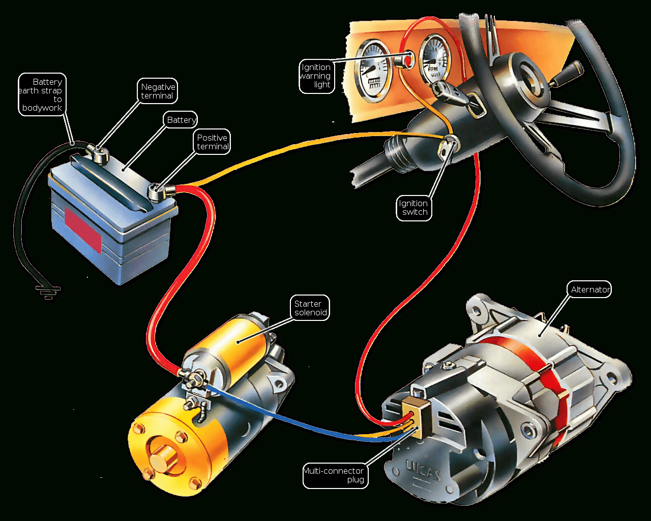 Troubleshooting The Ignition Warning Light | How A Car Works - Wiring Diagram Replace Generator With Alternator