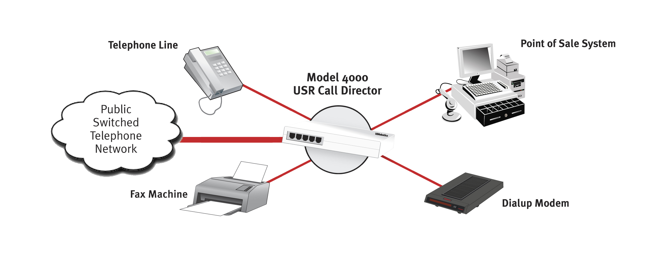 Usr :: Usr4000 Call Director - Phone Line Wiring Diagram