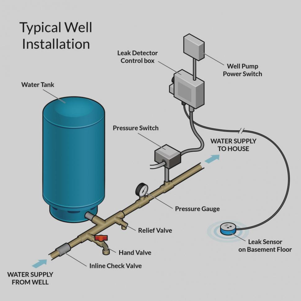 Well Pump Switch Wiring Diagram | Wiring Diagram - Water Pump Pressure Switch Wiring Diagram