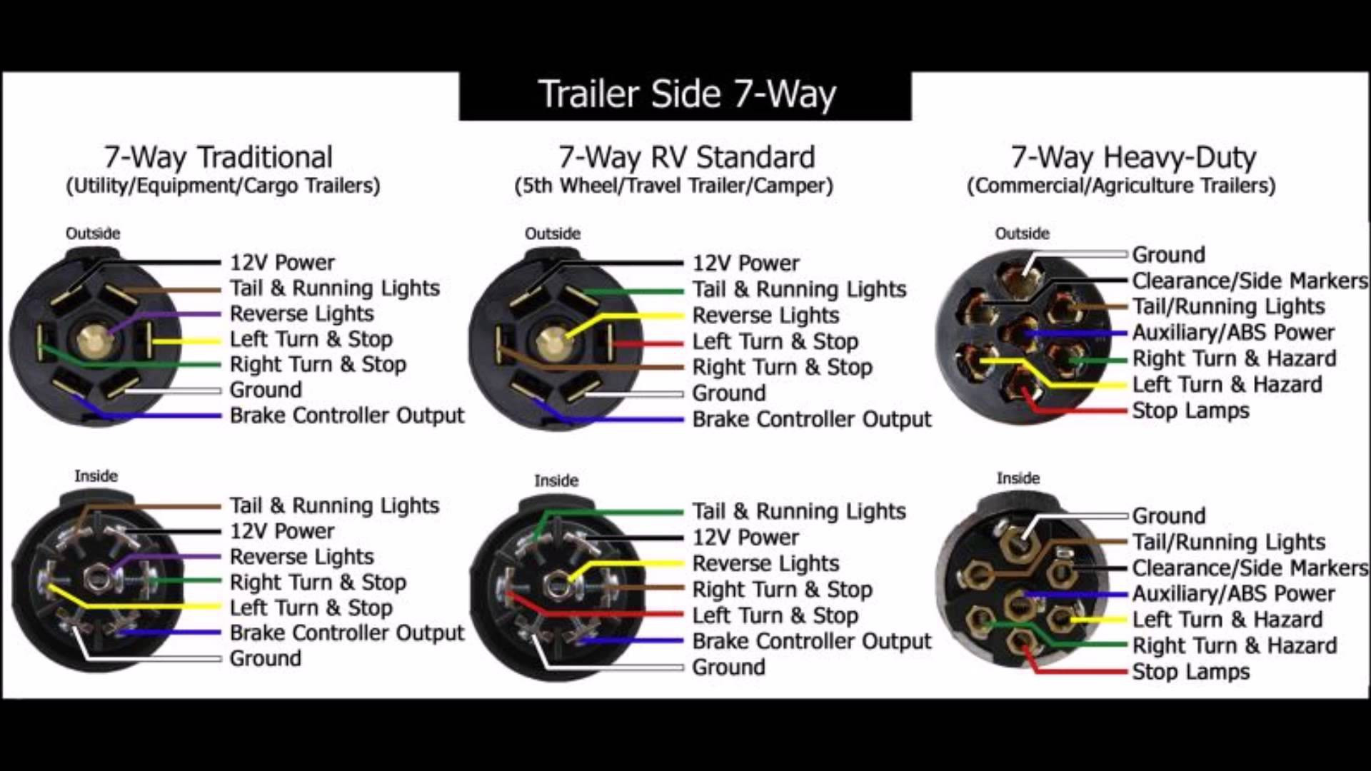 Wiring Diagram 7 Way Trailer Plug Unique Pigtail Wiring Diagram - 7 Way Rv Wiring Diagram