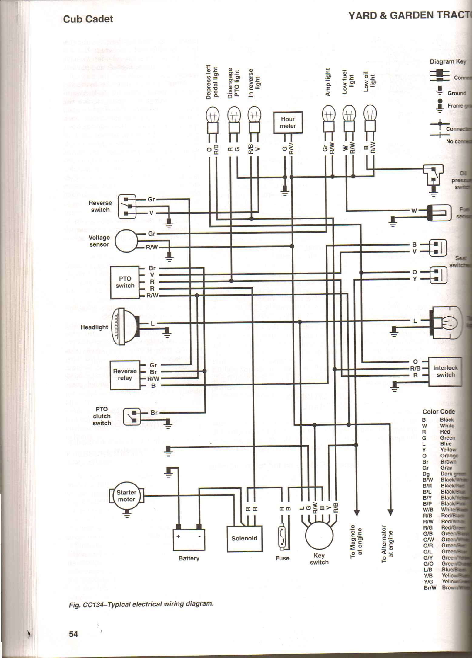Wiring Diagram For Cub Cadet Zero Turn - Wiring Diagrams Hubs - Cub Cadet Rzt 50 Wiring Diagram