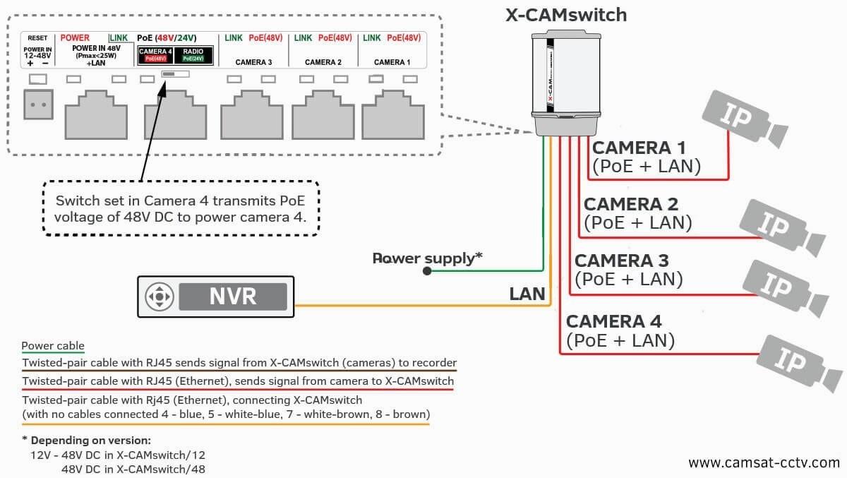 Wiring Diagram For Ip Cameras   Wiring Diagram - Ip Camera Wiring Diagram