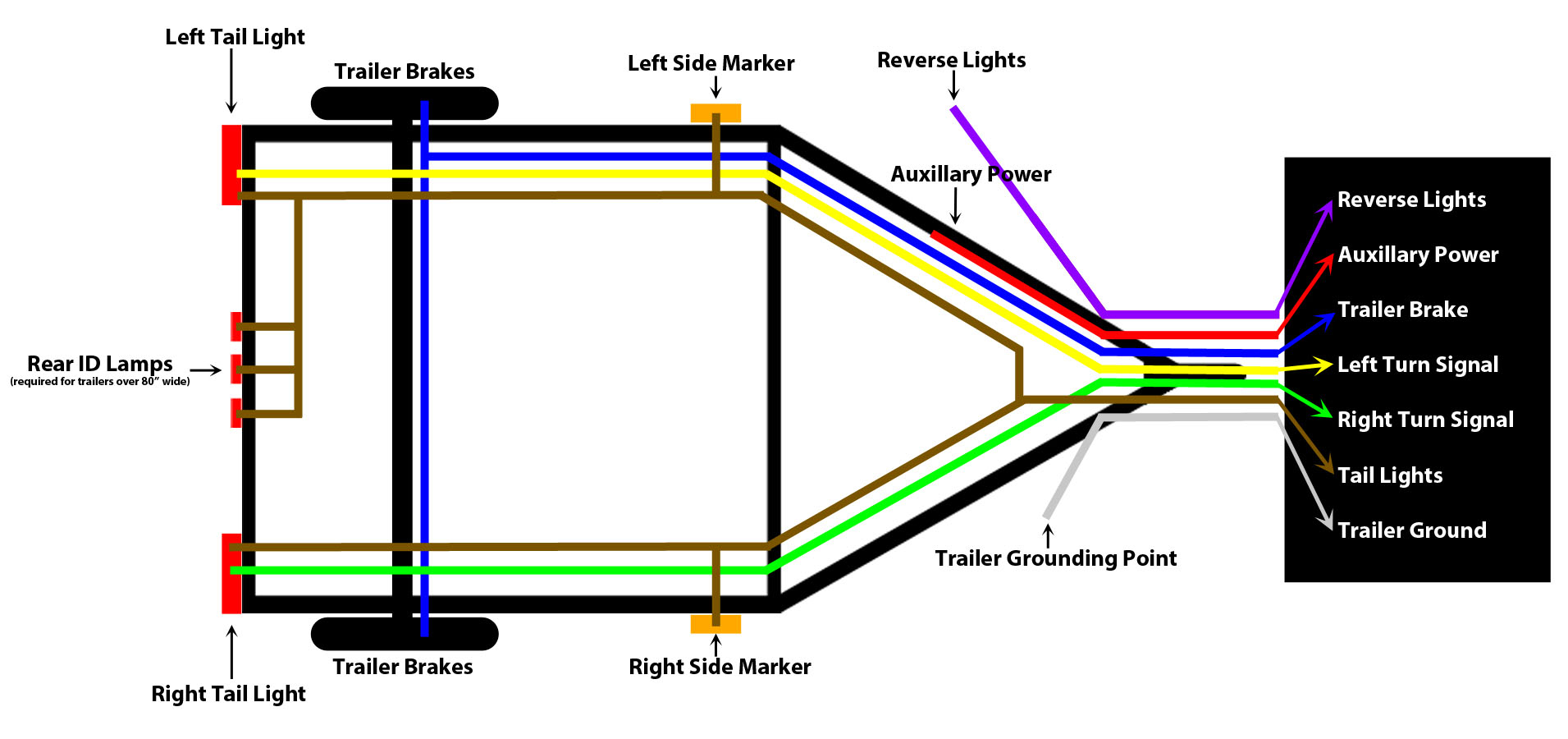 Wiring Harness For Utility Trailers - Wiring Diagram Data - Trailer Wiring Diagram 7 Pin