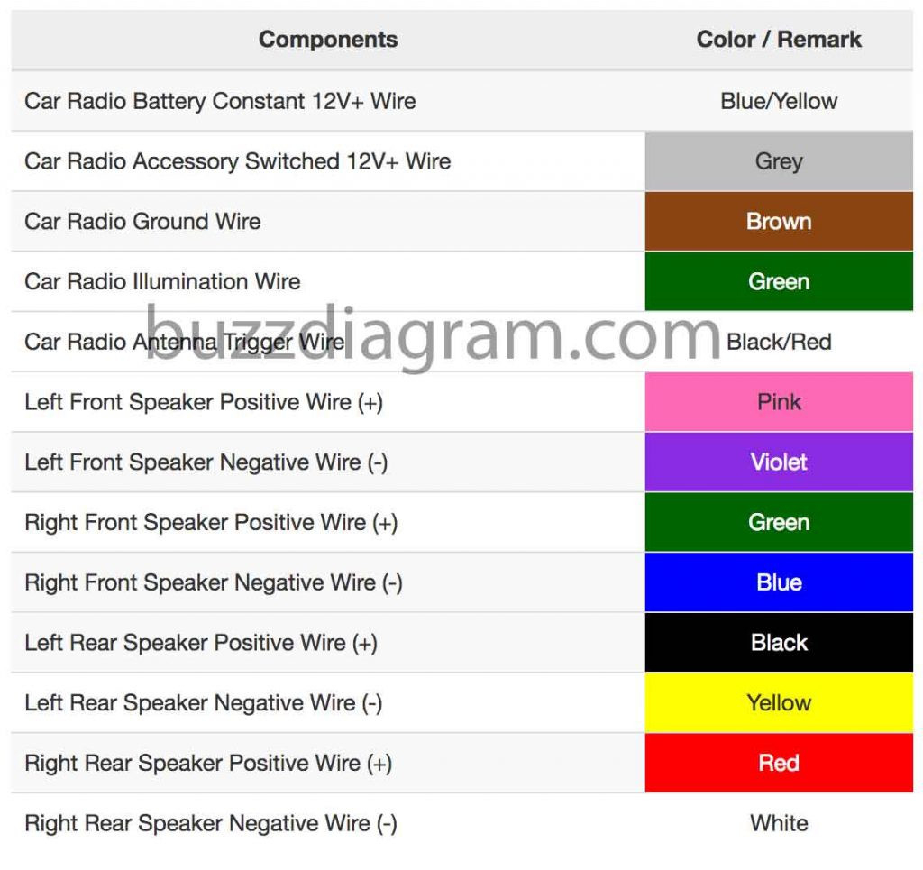 Wolfsburg Edition Aftermarket Radio Wiring Diagram - Wiring Diagram Data - Aftermarket Radio Wiring Diagram